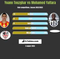 Yoann Touzghar vs Mohamed Yattara h2h player stats