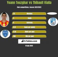 Yoann Touzghar vs Thibault Vialla h2h player stats