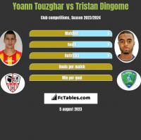 Yoann Touzghar vs Tristan Dingome h2h player stats