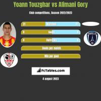 Yoann Touzghar vs Alimani Gory h2h player stats
