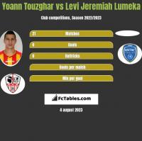 Yoann Touzghar vs Levi Jeremiah Lumeka h2h player stats