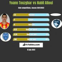 Yoann Touzghar vs Nabil Alioui h2h player stats