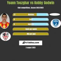 Yoann Touzghar vs Kobby Godwin h2h player stats