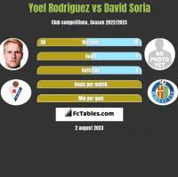 Yoel Rodriguez vs David Soria h2h player stats