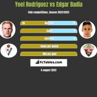 Yoel Rodriguez vs Edgar Badia h2h player stats