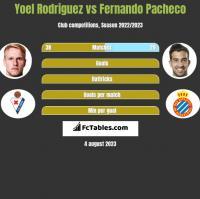 Yoel Rodriguez vs Fernando Pacheco h2h player stats
