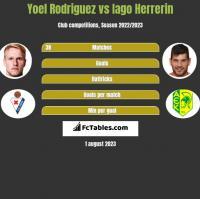 Yoel Rodriguez vs Iago Herrerin h2h player stats