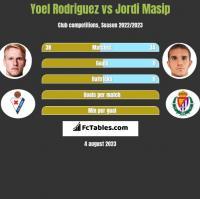 Yoel Rodriguez vs Jordi Masip h2h player stats