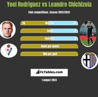 Yoel Rodriguez vs Leandro Chichizola h2h player stats