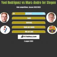 Yoel Rodriguez vs Marc-Andre ter Stegen h2h player stats
