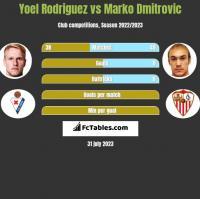 Yoel Rodriguez vs Marko Dmitrovic h2h player stats