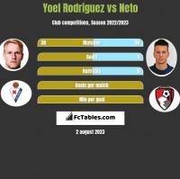 Yoel Rodriguez vs Neto h2h player stats