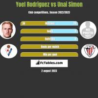 Yoel Rodriguez vs Unai Simon h2h player stats