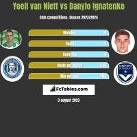 Yoell van Nieff vs Danylo Ignatenko h2h player stats