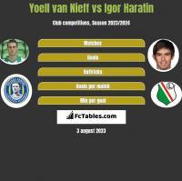 Yoell van Nieff vs Igor Haratin h2h player stats