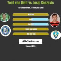 Yoell van Nieff vs Josip Knezevic h2h player stats