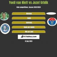Yoell van Nieff vs Jozef Urblik h2h player stats
