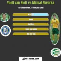 Yoell van Nieff vs Michal Skvarka h2h player stats