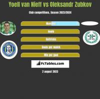 Yoell van Nieff vs Oleksandr Zubkov h2h player stats