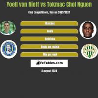 Yoell van Nieff vs Tokmac Chol Nguen h2h player stats