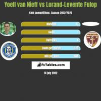 Yoell van Nieff vs Lorand-Levente Fulop h2h player stats