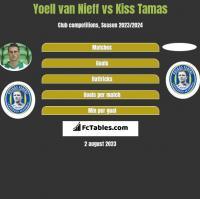 Yoell van Nieff vs Kiss Tamas h2h player stats