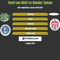 Yoell van Nieff vs Nandor Tamas h2h player stats
