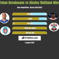 Yohan Benalouane vs Ainsley Maitland-Niles h2h player stats