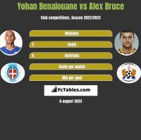 Yohan Benalouane vs Alex Bruce h2h player stats