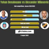 Yohan Benalouane vs Alexander Milosevic h2h player stats