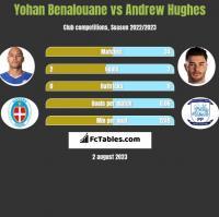 Yohan Benalouane vs Andrew Hughes h2h player stats