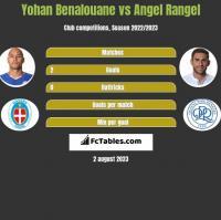 Yohan Benalouane vs Angel Rangel h2h player stats