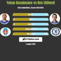 Yohan Benalouane vs Ben Chilwell h2h player stats