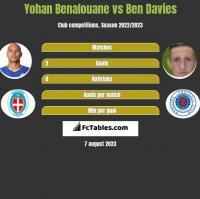 Yohan Benalouane vs Ben Davies h2h player stats
