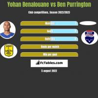 Yohan Benalouane vs Ben Purrington h2h player stats