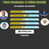 Yohan Benalouane vs Callum Connolly h2h player stats