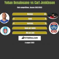 Yohan Benalouane vs Carl Jenkinson h2h player stats
