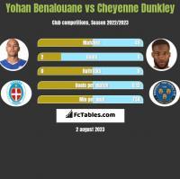 Yohan Benalouane vs Cheyenne Dunkley h2h player stats
