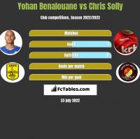 Yohan Benalouane vs Chris Solly h2h player stats