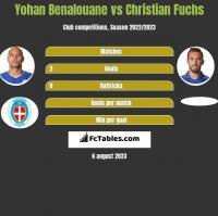 Yohan Benalouane vs Christian Fuchs h2h player stats