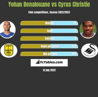 Yohan Benalouane vs Cyrus Christie h2h player stats