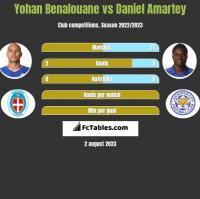Yohan Benalouane vs Daniel Amartey h2h player stats