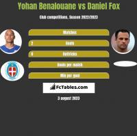 Yohan Benalouane vs Daniel Fox h2h player stats