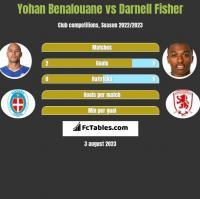 Yohan Benalouane vs Darnell Fisher h2h player stats