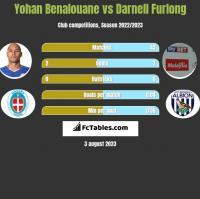 Yohan Benalouane vs Darnell Furlong h2h player stats
