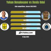 Yohan Benalouane vs Denis Odoi h2h player stats