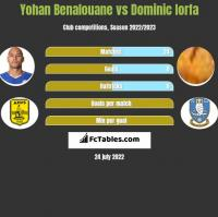 Yohan Benalouane vs Dominic Iorfa h2h player stats