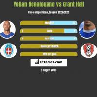 Yohan Benalouane vs Grant Hall h2h player stats