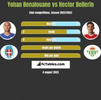 Yohan Benalouane vs Hector Bellerin h2h player stats