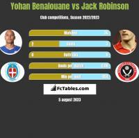 Yohan Benalouane vs Jack Robinson h2h player stats